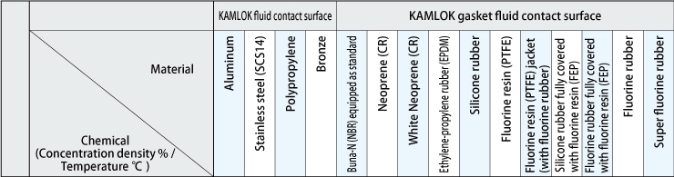 Coupling fluid contact surface