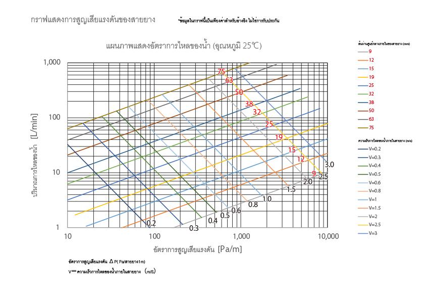 กราฟแสดงการสูญเสียแรงดันของสายยาง