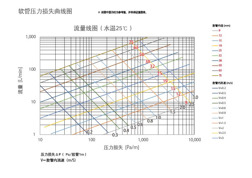 软管压力损失曲线图